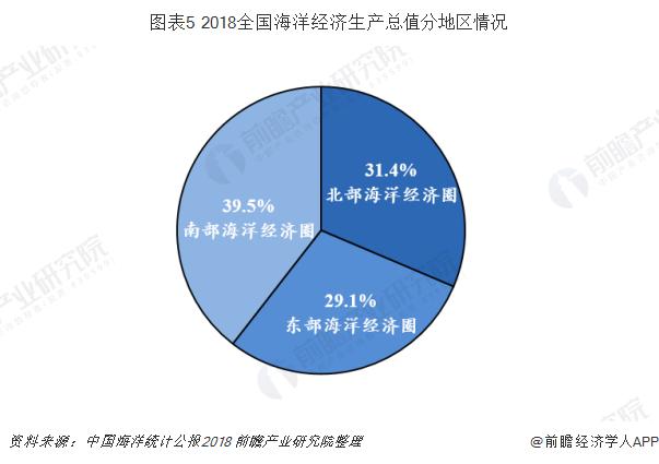 图表5 2018全国海洋经济生产总值分地区情况