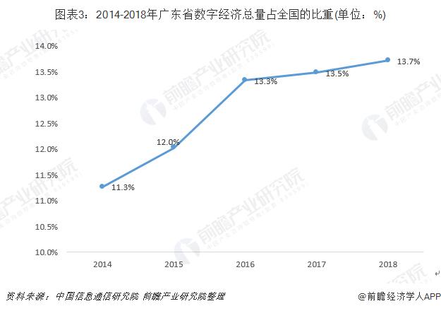 图表3:2014-2018年广东省数字经济总量占全国的比重(单位:%)
