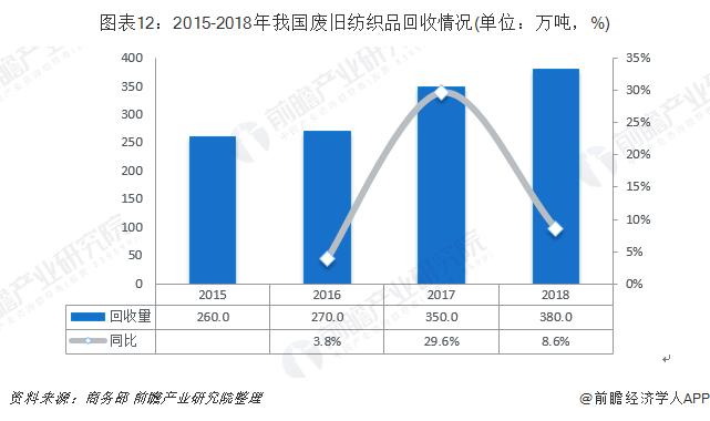 图表12:2015-2018年我国废旧纺织品回收情况(单位:万吨,%)