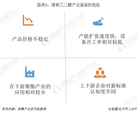 图表5:煤制乙二醇产业面临的挑战