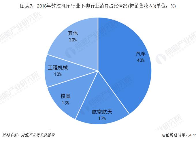 图表7:2018年数控机床行业下游行业消费占比情况(按销售收入)(单位:%)