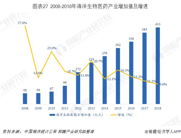 图表27 2008-2018年海洋生物医药产业增加值及增速