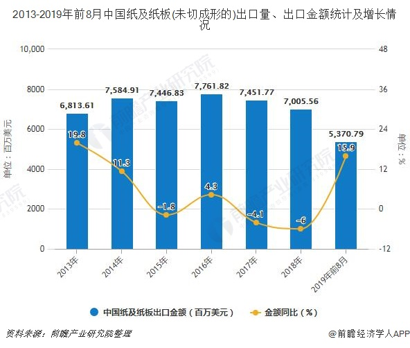 2013-2019年前8月中国纸及纸板(未切成形的)出口量、出口金额及增长情况