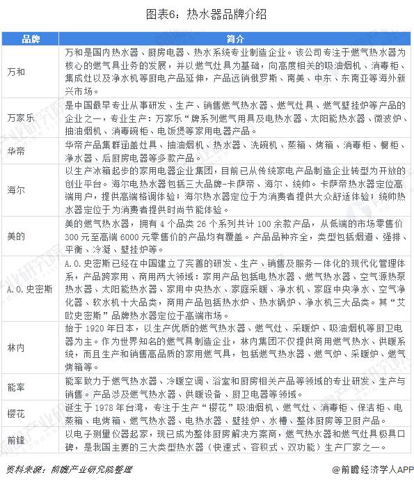 图表6:热水器品牌介绍