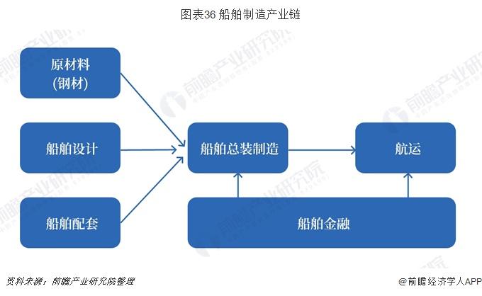 图表36 船舶制造产业链