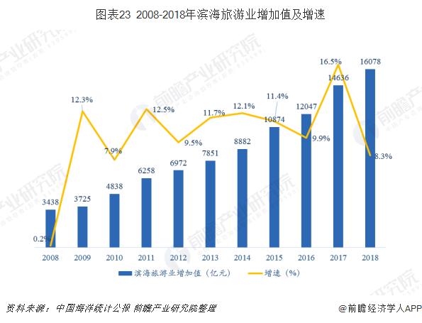 图表23 2008-2018年滨海旅游业增加值及增速