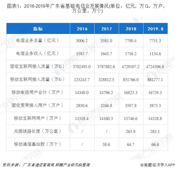 图表1:2016-2019年广东省基础电信业发展情况(单位:亿元,万G,万户,万公里,万个)