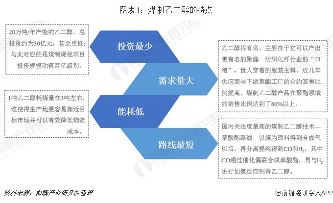 图表1:煤制乙二醇的特点