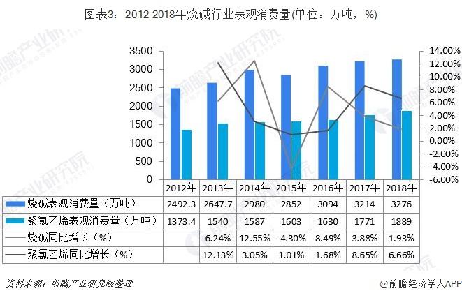 图表3:2012-2018年烧碱行业表观消费量(单位:万吨,%)