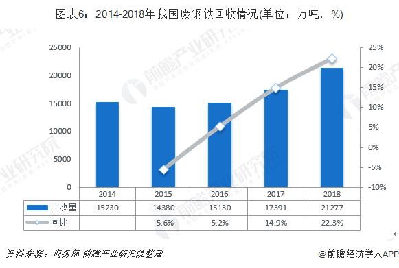 图表6:2014-2018年我国废钢铁回收情况(单位:万吨,%)