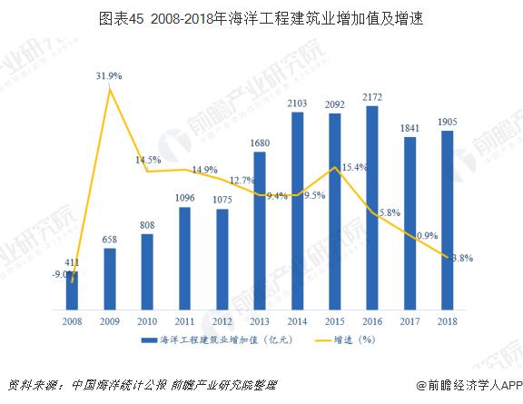 图表45 2008-2018年海洋工程建筑业增加值及增速