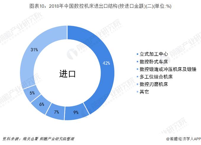 图表10:2018年中国数控机床进出口结构(按进口金额)(二)(单位:%)