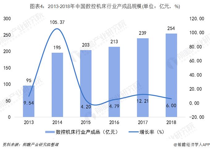 图表4:2013-2018年中国数控机床行业产成品规模(单位:亿元,%)