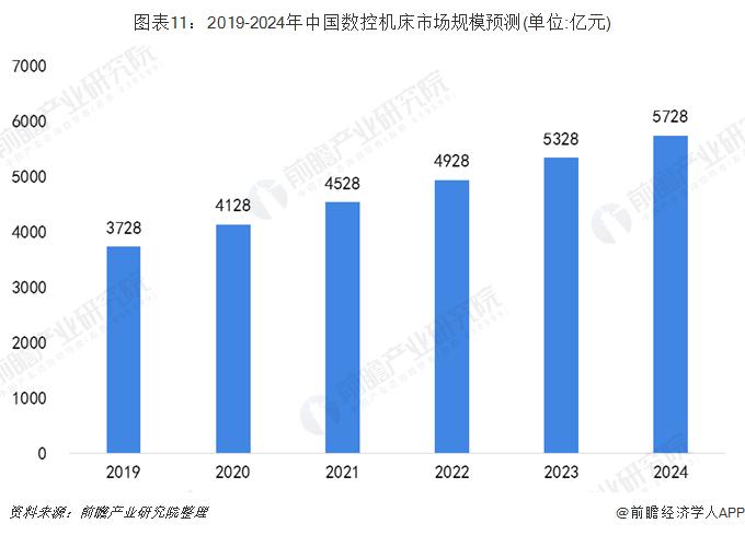 图表11:2019-2024年中国数控机床市场规模猜测(单位:亿元)