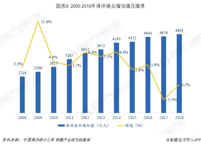 图表9 2008-2018年海洋渔业增加值及增速
