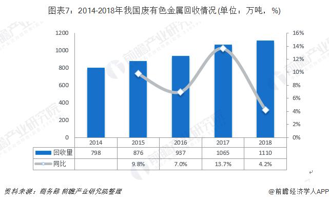 图表7:2014-2018年我国废有色金属回收情况(单位:万吨,%)