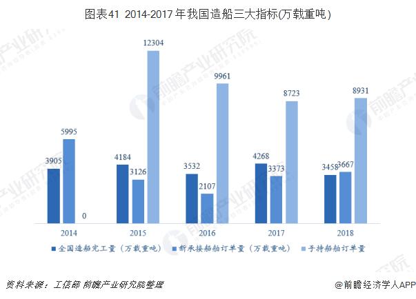 图表41 2014-2017 年我国造船三大指标(万载重吨)