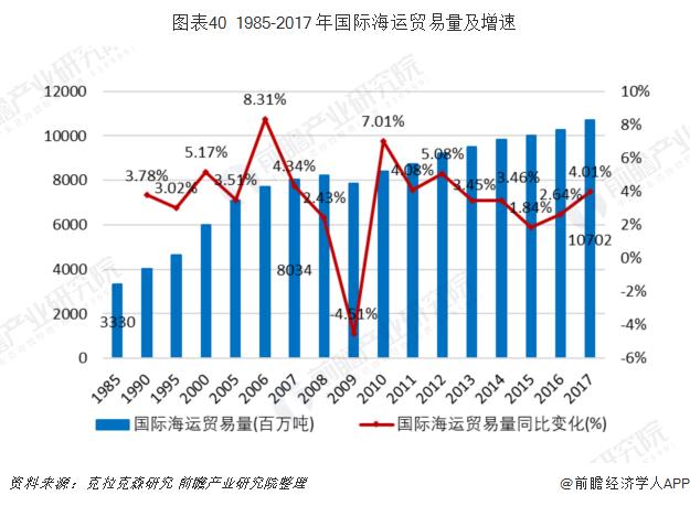 图表40 1985-2017 年国际海运贸易量及增速