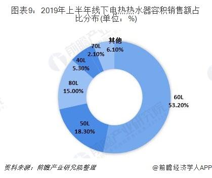 图表9:2019年上半年线下电热热水器容积销售额占比分布(单位:%)