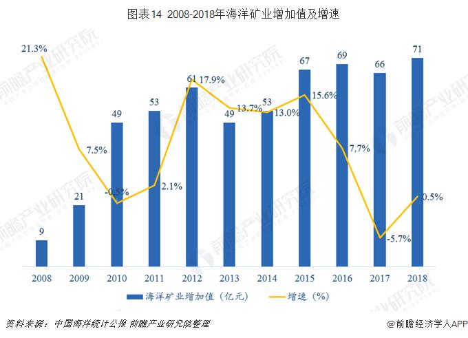 图表14 2008-2018年海洋矿业增加值及增速