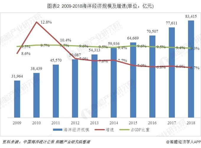 图表2 2009-2018海洋经济规模及增速(单位:亿元)