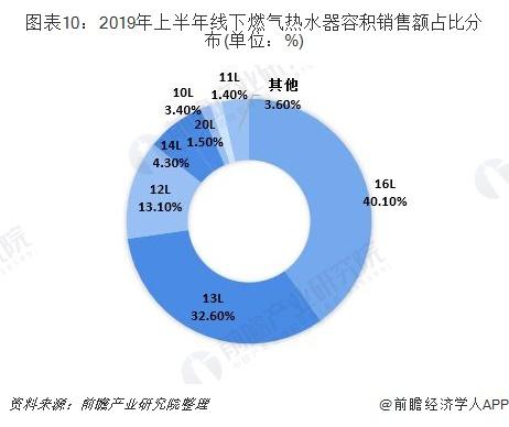 图表10:2019年上半年线下燃气热水器容积销售额占比分布(单位:%)
