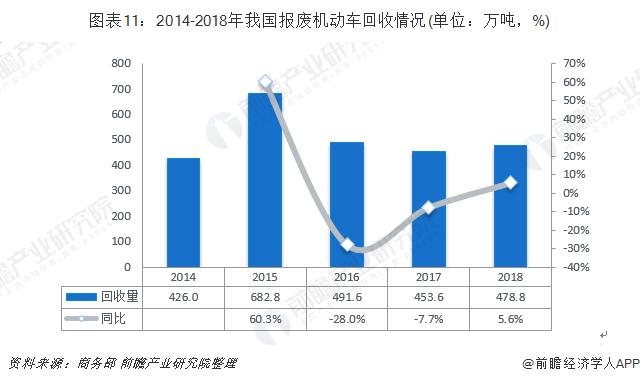 图表11:2014-2018年我国报废机动车回收情况(单位:万吨,%)