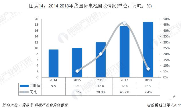 图表14:2014-2018年我国废电池回收情况(单位:万吨,%)