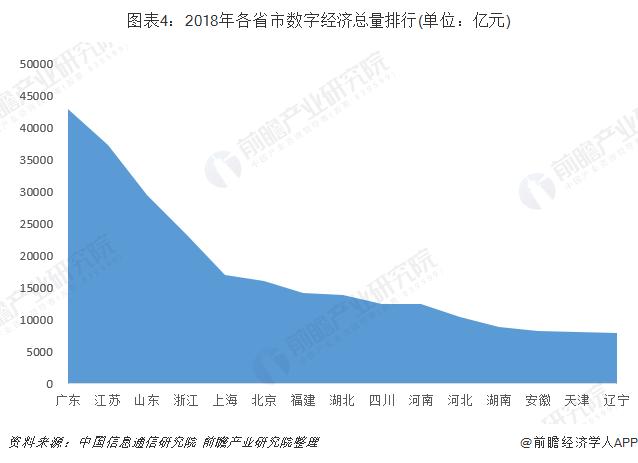 图表4:2018年各省市数字经济总量排行(单位:亿元)