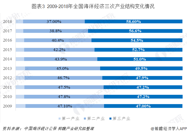 图表3 2009-2018年全国海洋经济三次产业结构变化情况