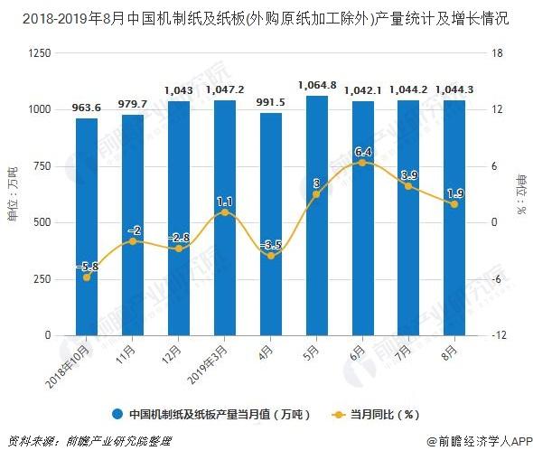 2018-2019年8月中国机制纸及纸板(外购原纸加工除外)产量及增长情况