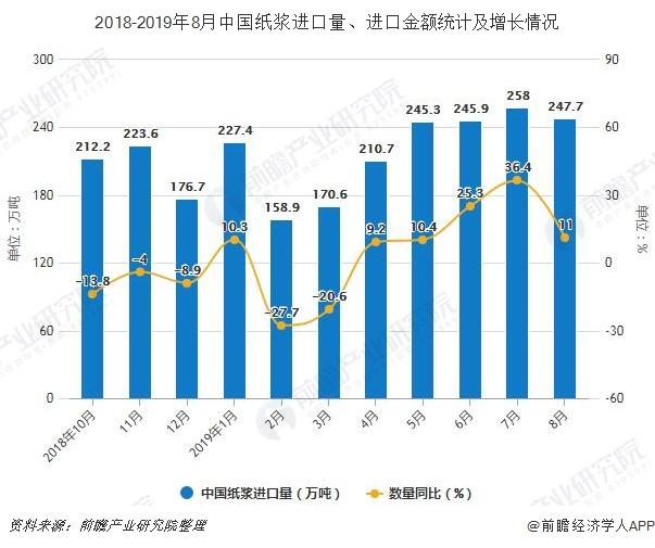 2018-2019年8月中国纸浆进口量、进口金额及增长情况