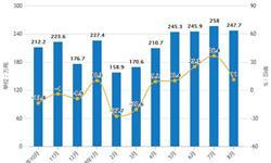 2019年前8月中国<em>造纸</em>行业市场分析:产量突破8000万吨 出口量接近430万吨