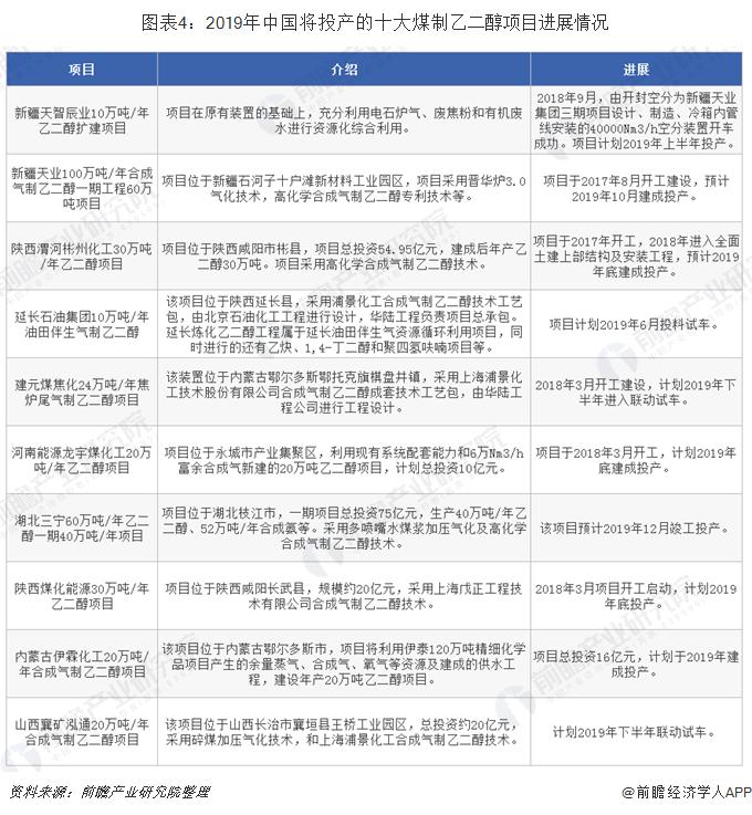 图表4:2019年中国将投产的十大煤制乙二醇项目进展情况