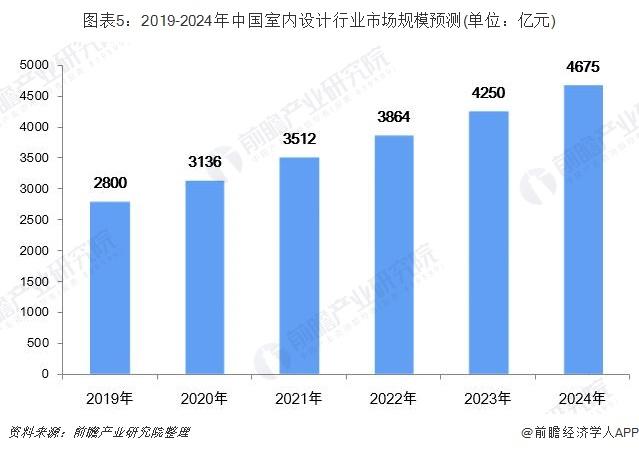 图表5:2019-2024年中国室内设计行业市场规模预测(单位:亿元)