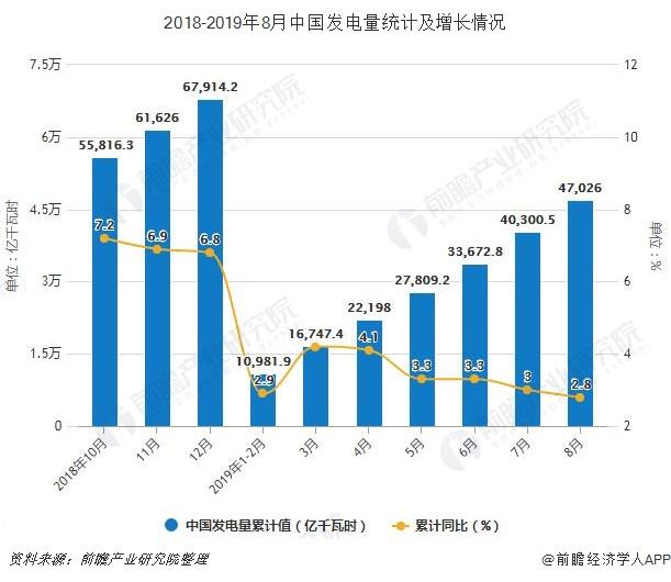 2018-2019年8月中国发电量统计及增长情况
