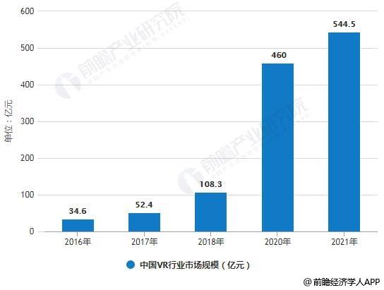 2016-2021年中国VR行业市场规模统计情况及预测