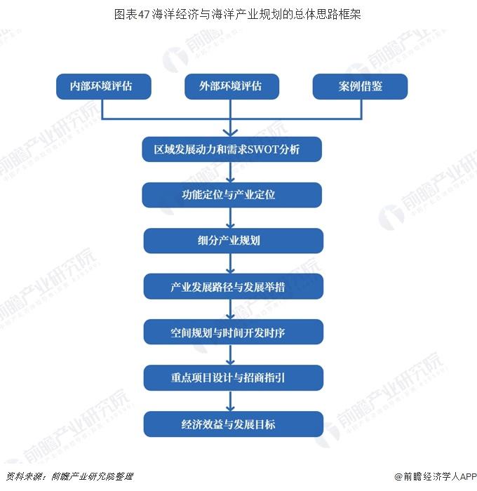 图表47 海洋经济与海洋产业规划的总体思路框架