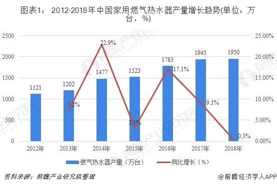 图表1: 2012-2018年中国家用燃气热水器产量增长趋势(单位:万台,%)