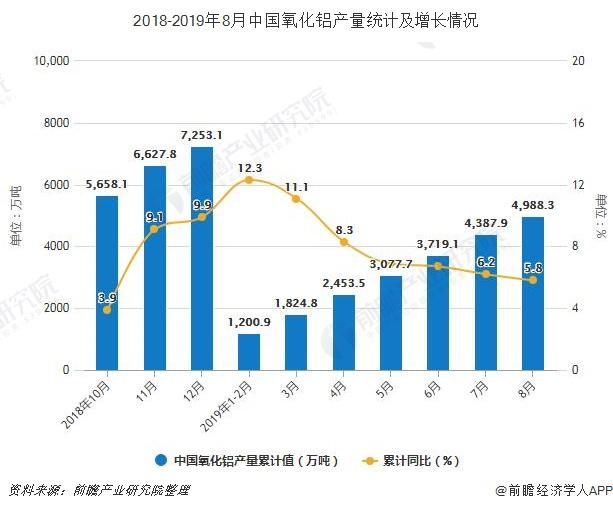 2018-2019年8月中国氧化铝产量统计及增长情况