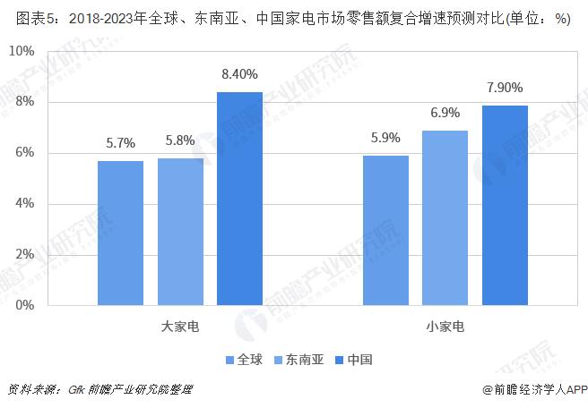 图表5:2018-2023年全球、东南亚、中国家电市场零售额复合增速预测对比(单位:%)