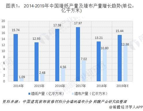 图表1: 2014-2019年中国墙纸产量及墙布产量增长趋势(单位:亿平方米)