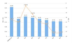 2019年9月上海纱产量及增长情况分析