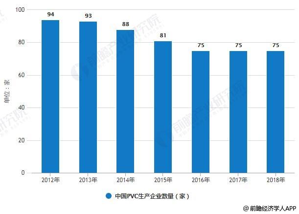 2012-2018年中国PVC生产企业数量统计情况