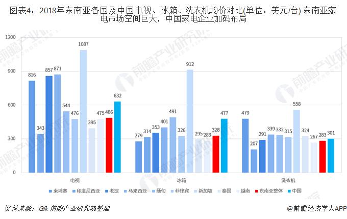 图表4:2018年东南亚各国及中国电视、冰箱、洗衣机均价对比(单位:美元/台) 东南亚家电市场空间巨大,中国家电企业加码布局