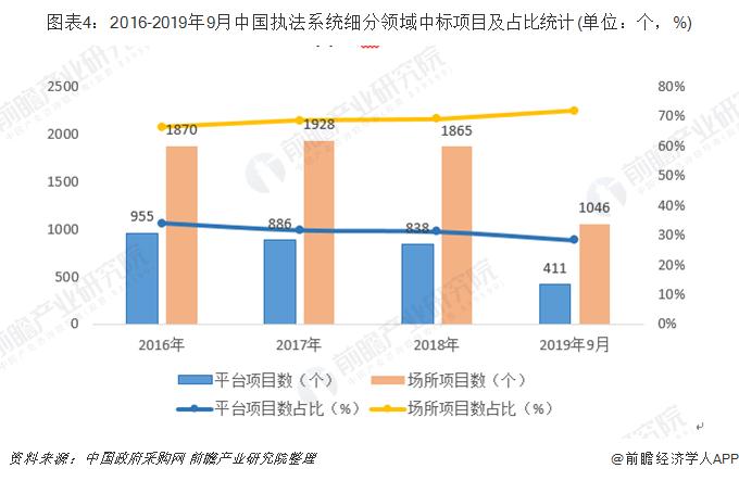 图表4:2016-2019年9月中国执法系统细分领域中标项目及占比(单位:个,%)