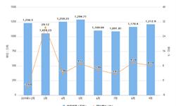 2019年9月浙江省水泥产量及增长情况分析