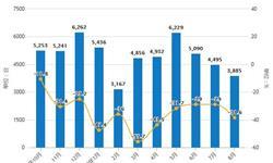 2019年前8月中国<em>机床</em>行业市场分析:产量突破30万台 进口量超3.8万台