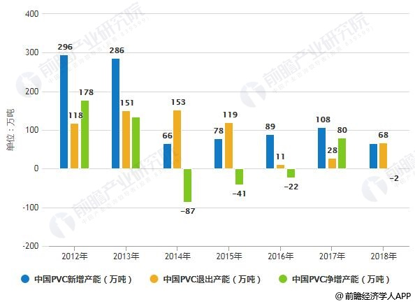 2012-2018年中国PVC新增、退出、净增产能统计情况