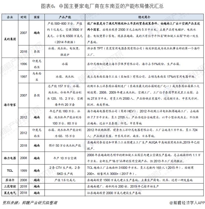 图表6:中国主要家电厂商在东南亚的产能布局情况汇总